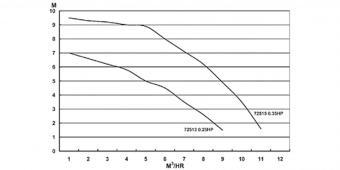 Basic mini homokszűrős vízforgató 4m3/h